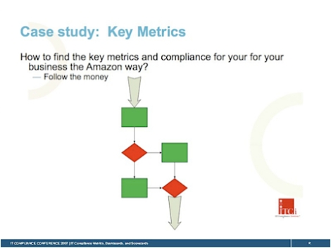 it-compliance-metrics-dashboards-and-scorecards.035.jpg